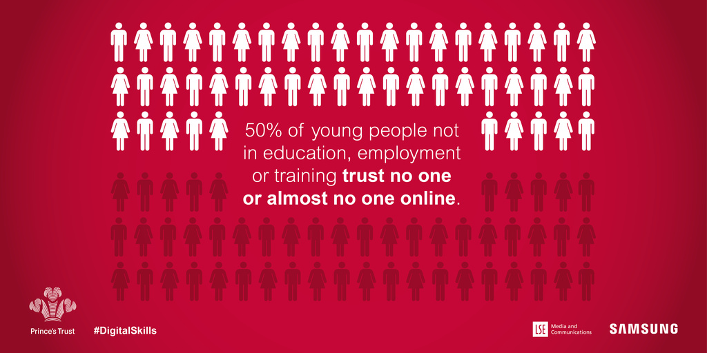 50% of neet young people trust no one or almost no one online