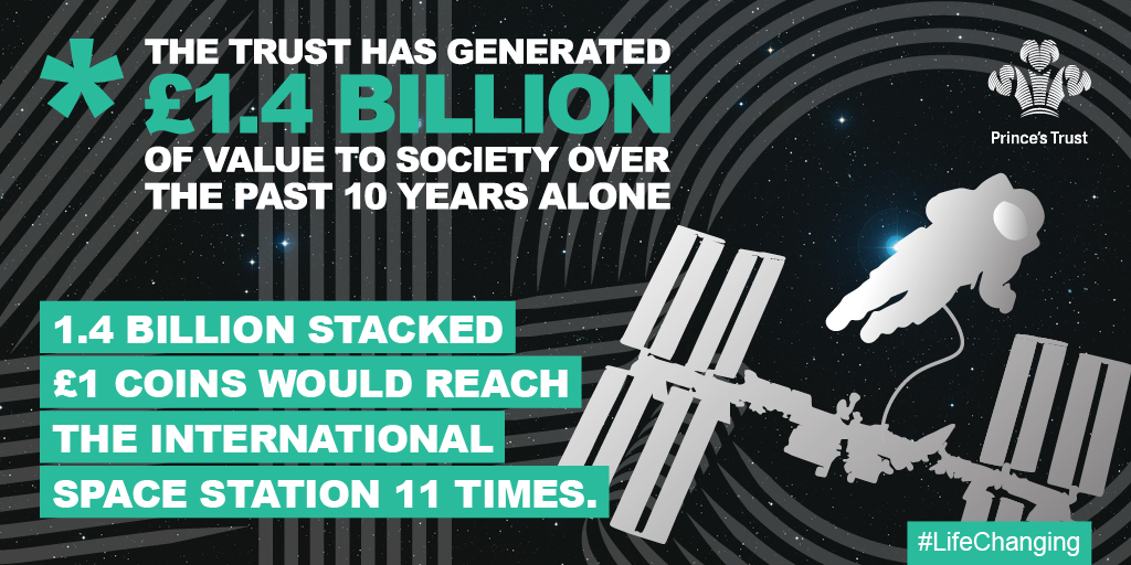 Infographic: The Trust has generated £1.4 billion of value to society over the last 10 years. 1.4 billion stacked £1 coins would reach the international space station 11 times.