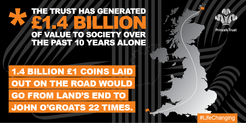 Infographic: The Trust has generated £1.4 billion of value to society over the last 10 years. 1.4 billion £1 coins laid out on the road would go from Land's End to John O'Groats more than 22 times.