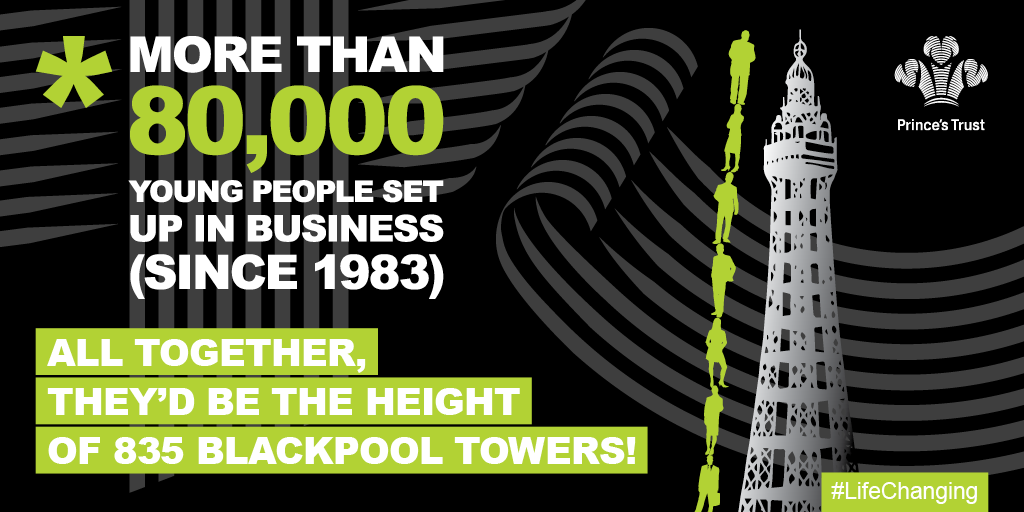 More than 80,000 young people set up in business since 1983. All together, they'd be the height of 835 Blackpool Towers.
